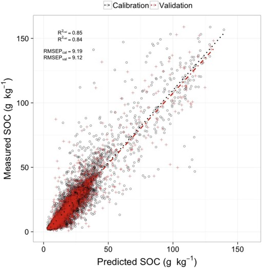 Predicted vs. measured soil organic carbon for calibration and validation model runs