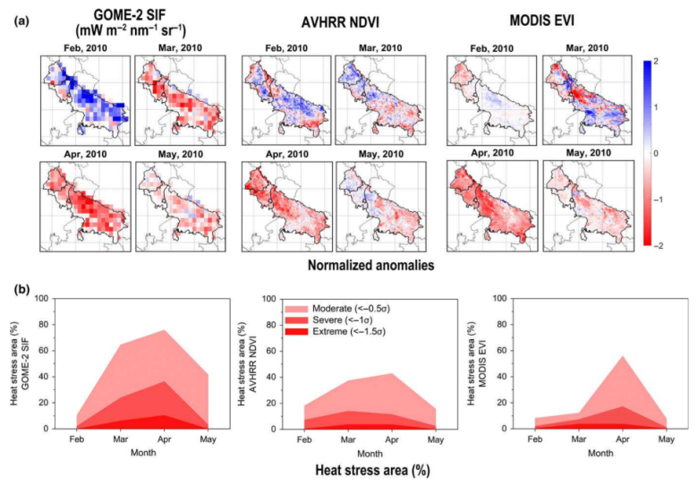 (a) Spatial distributions of normalized SIF, NDVI and EVI anomalies compared to the multiyear mean value during 2007–2014.(b) Monthly time series of the percentage of the wheat loss that was induced by heat stress, as indicated by SIF, NDVI, and EVI undermoderate (